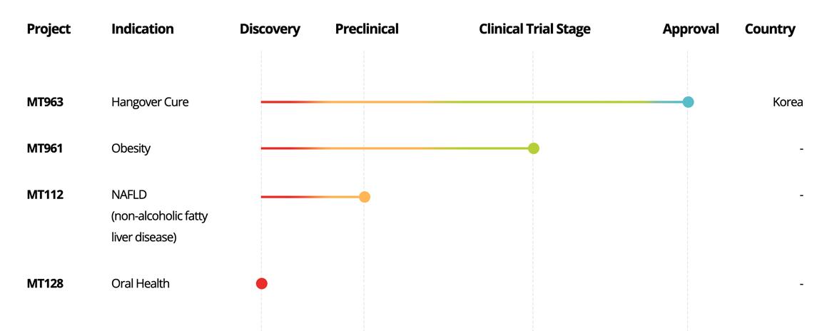 Health Supplements Graph